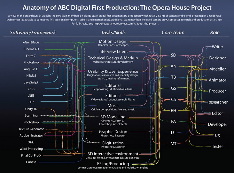 Schematic of production on The Opera House Project